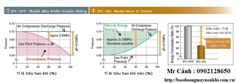 Biểu đồ thay đổi áp suất Máy nén khí trục vít không dầu Hitachi
