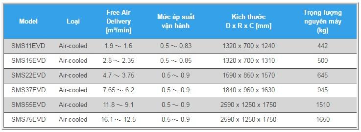 Các loại Máy nén khí biến tần