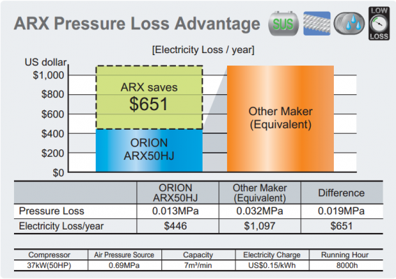 Bảng so sánh trên cho thấy máy sấy khí Orion tiết kiệm hơn 60% so với các hãng khác