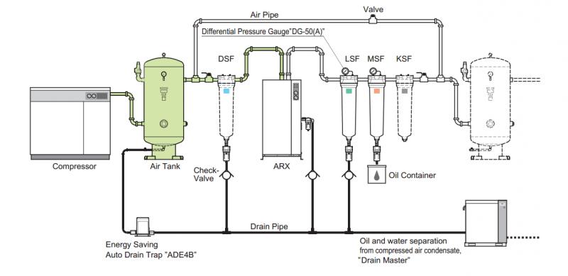 Hệ thống khí nén sạch của Orion