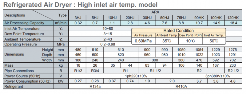 Model nhiệt độ cao cho môi trường khắc nghiệt