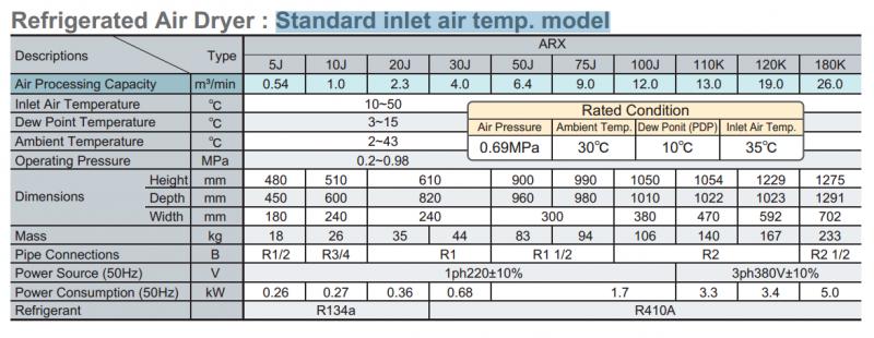 Model nhiệt độ tiêu chuẩn