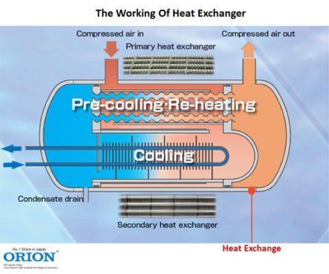 Thiết kế thông minh tận dụng nhiệt độ thấp của dòng khí ra để làm mát khí đầu vào